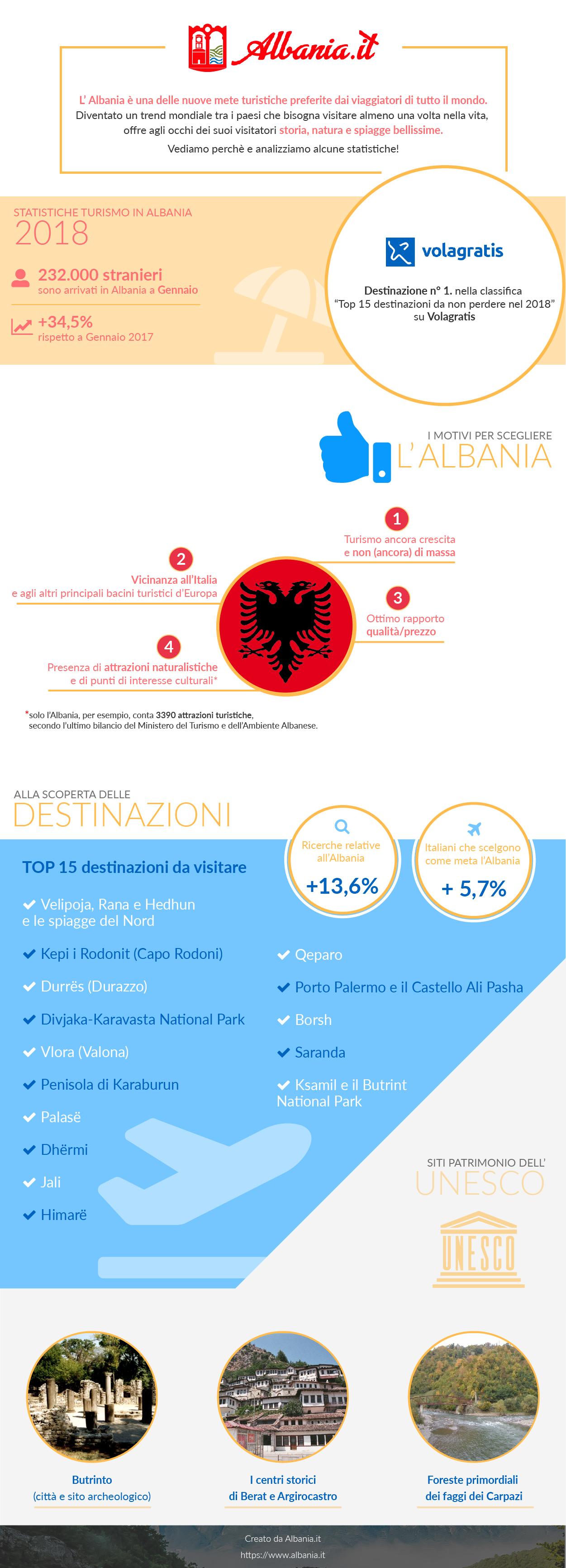 turismo e vacanze in Albania